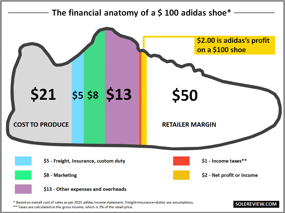 How Much Does It Really Cost To Make A Running Shoe 4139design